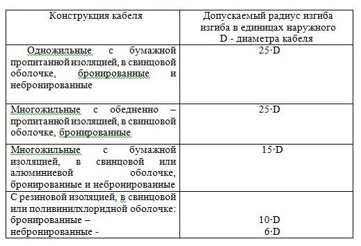 Силовые кабели , провода СИП, шнуры (ПВС, ШВВП) - кабельная продукция в  СПб